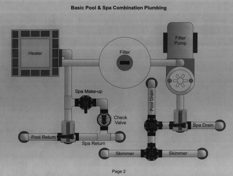 Jandy Plumbing Diagram Pg Std on Pool Return Line Diagram