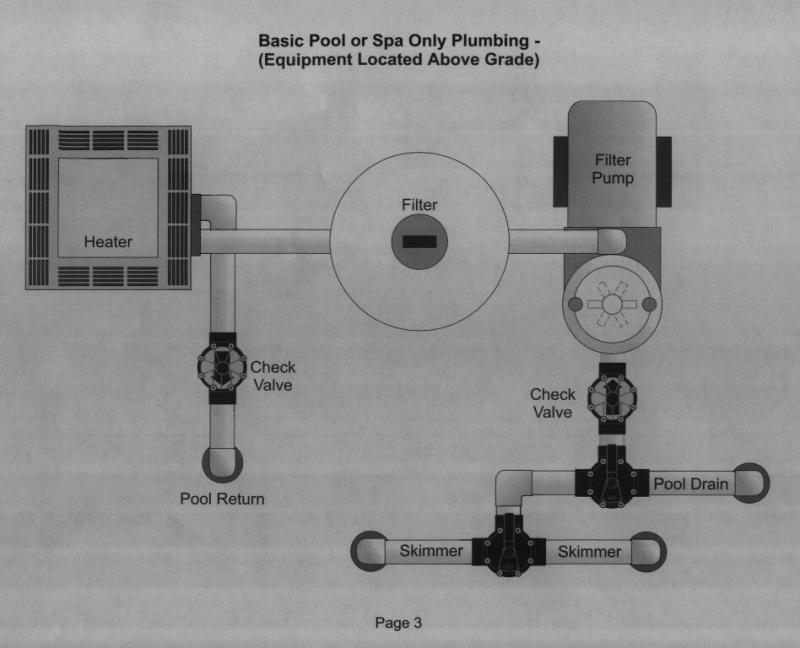 pool plumbing layout for the pool spa combo design with shared pool